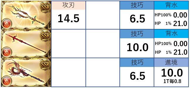 技巧 アグニス 火ハイランダー編成(アグニス技巧背水)